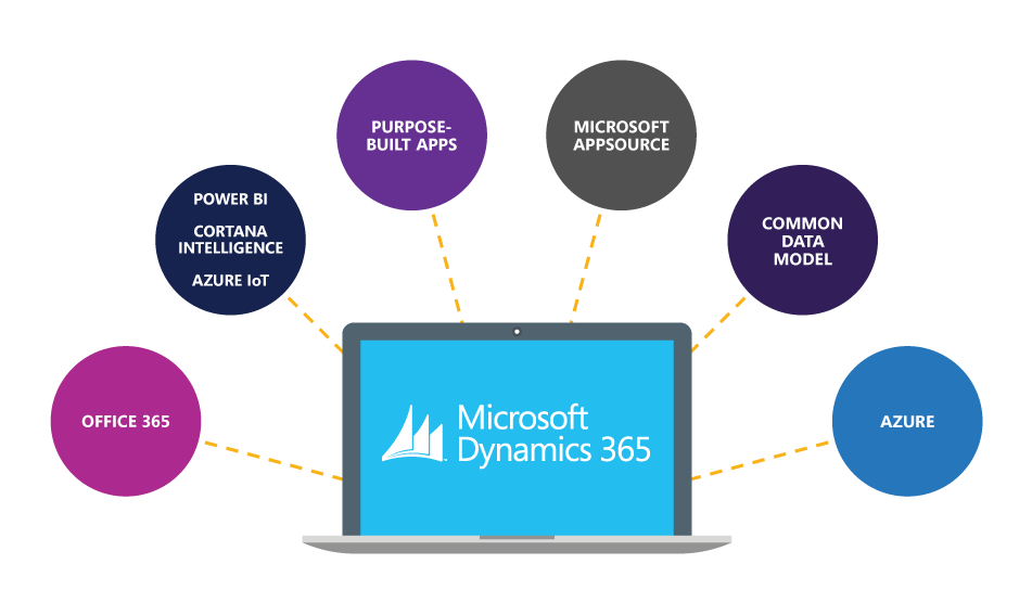 microsoft dynamics 365 graphic