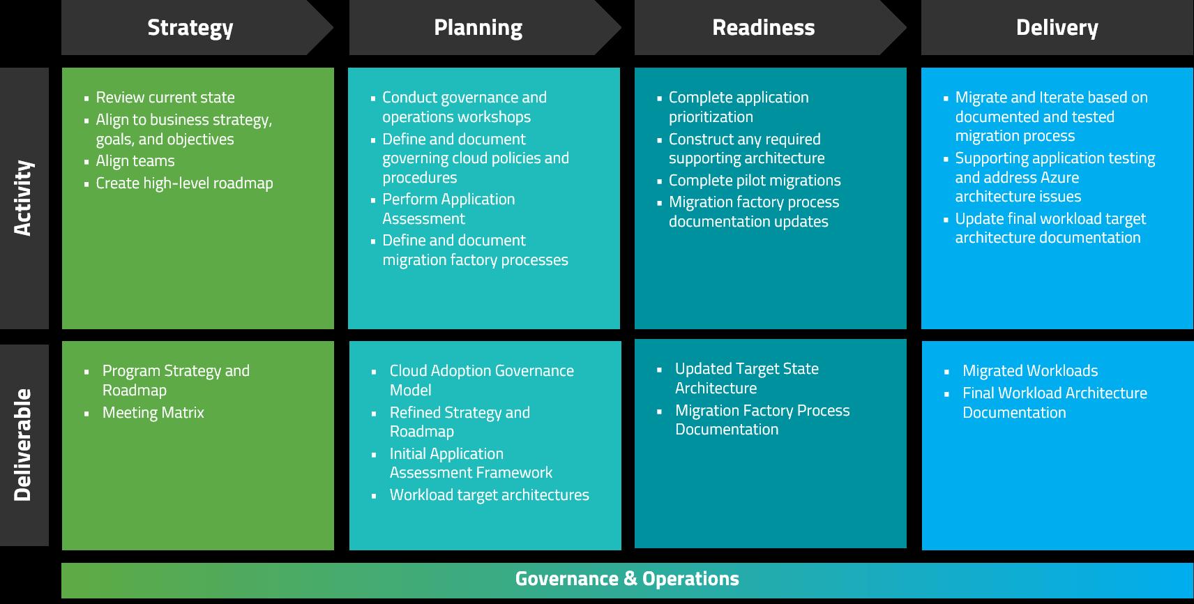 azure migration services program framework