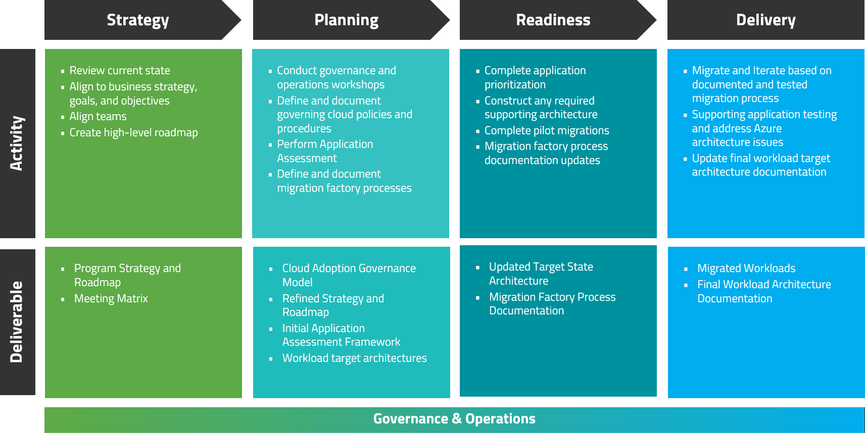 Azure-Migration-Services-Program