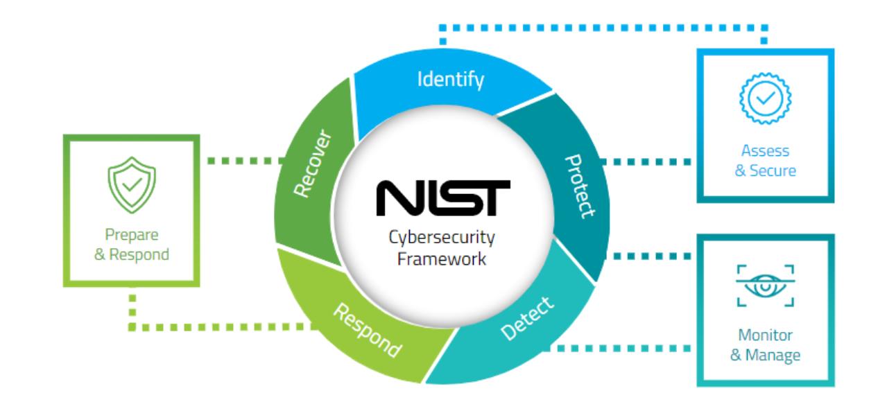 Security-circle-diagram-image