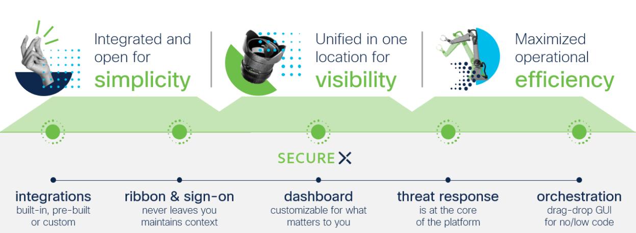 cisco-securex-cloud-native-security