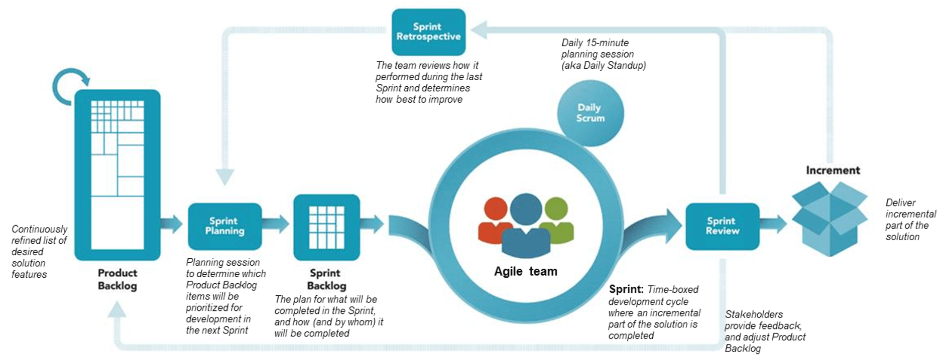 agile delivery approach