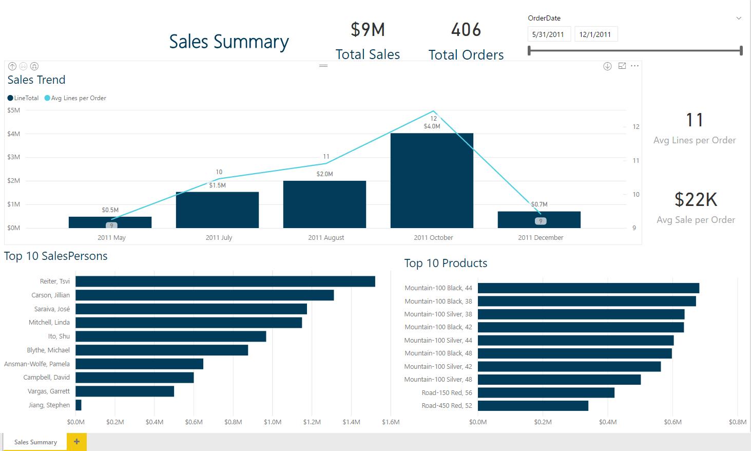 power bi data dashboard visualization