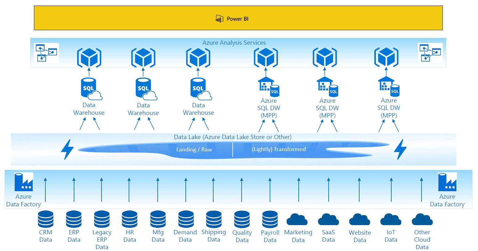 power bi data lake warehouse best configuration