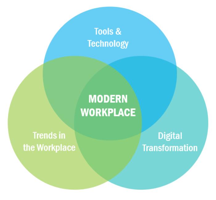 productivity-collaboration-row-diagram
